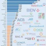 Bảng xếp hạng các ngân hàng Việt Nam năm 2015