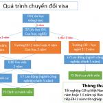 quá trình chuyển đổi visa hàn quốc